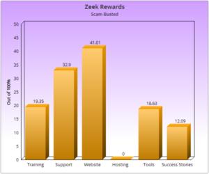 Zeek Rewards Complaints