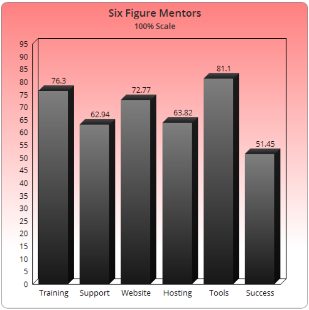 Is the Six Figure Mentors a Scam or What