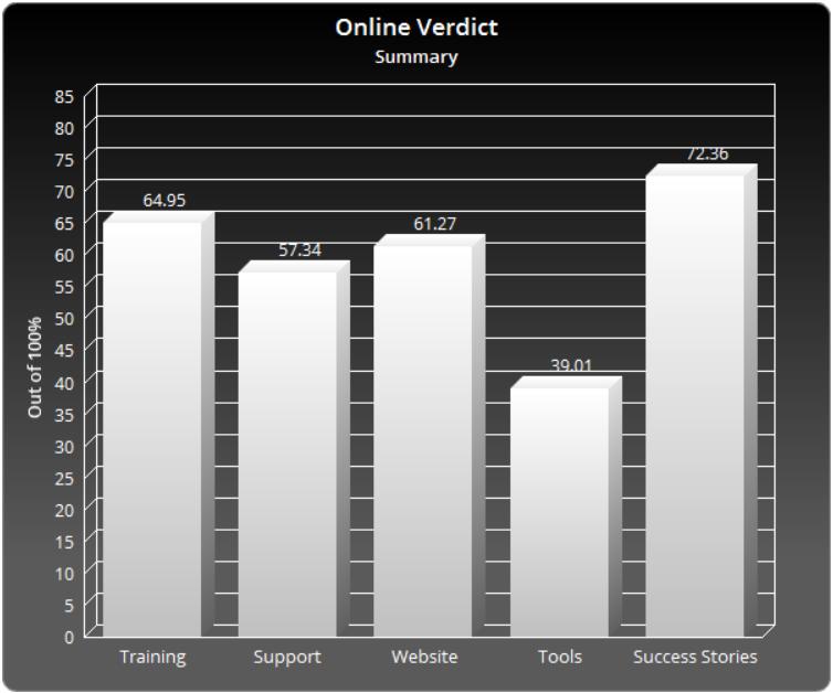 Onlineverdict Reviews