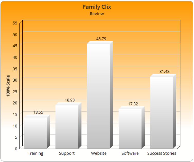 What is Familyclix.com