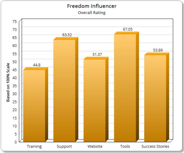 Is Freedom Influencer Legit