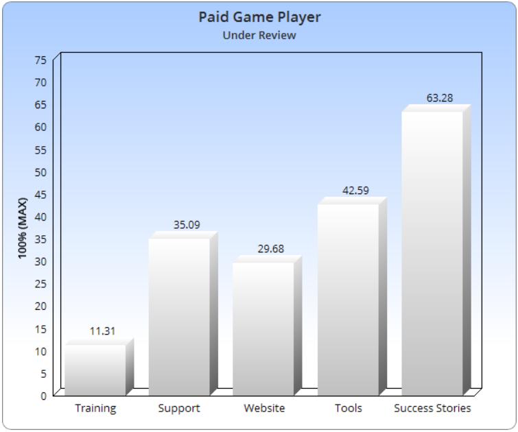 Paid Game Player Legit