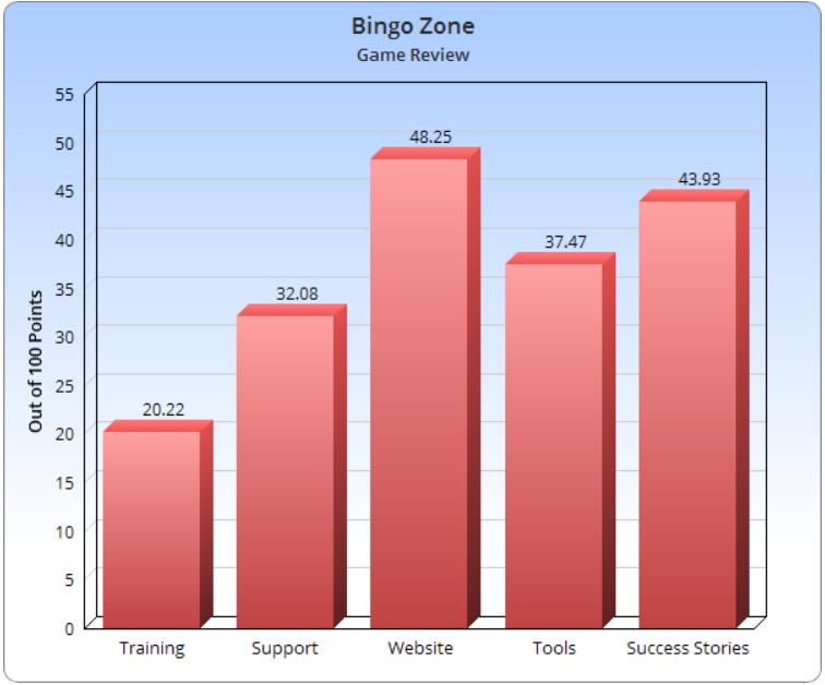Bingo Zone Legit
