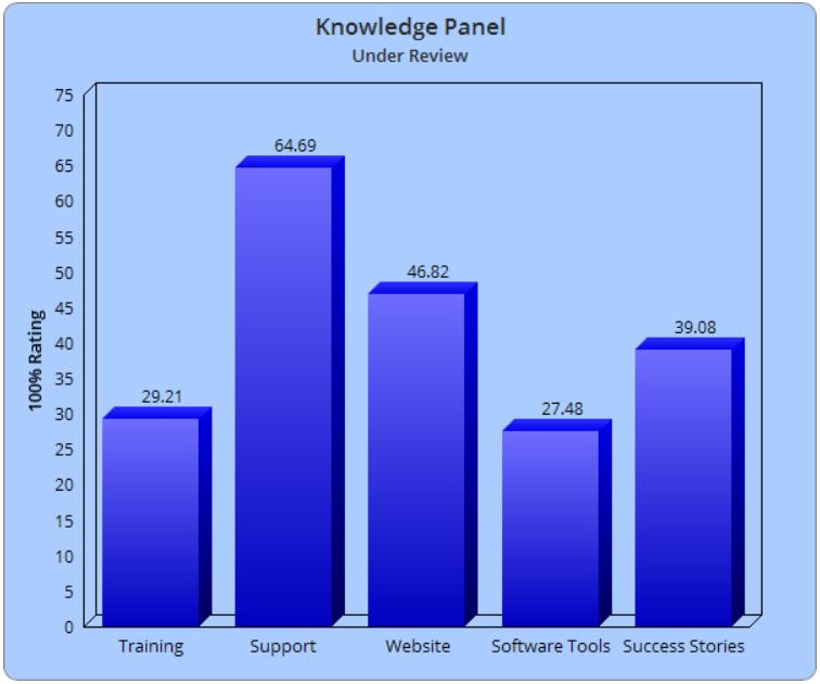 Is Knowledge Panel Legit