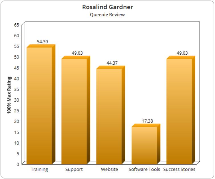 Rosalind Gardner Blog