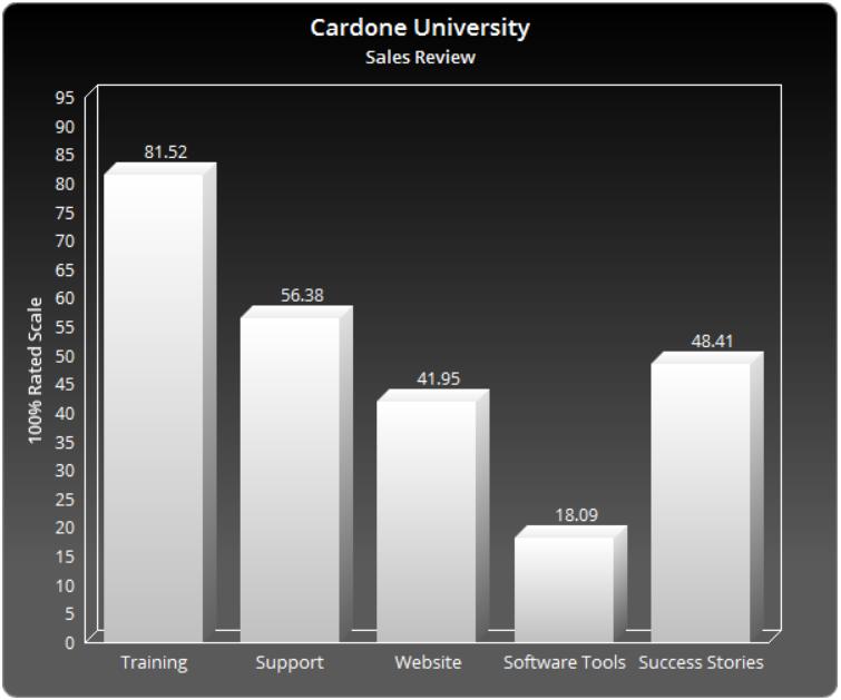 Grant Cardone University Review
