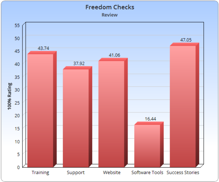 Are Freedom Checks a Real Thing