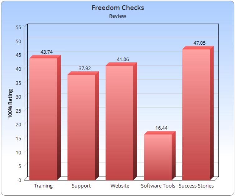 Is Freedom Checks a Scam or Legit | Scam VS Legit