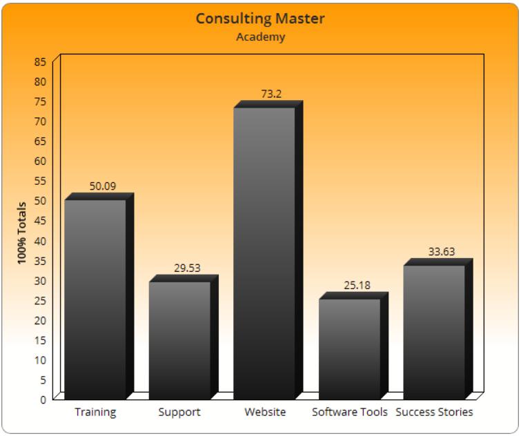 Consulting Master Academy Legit
