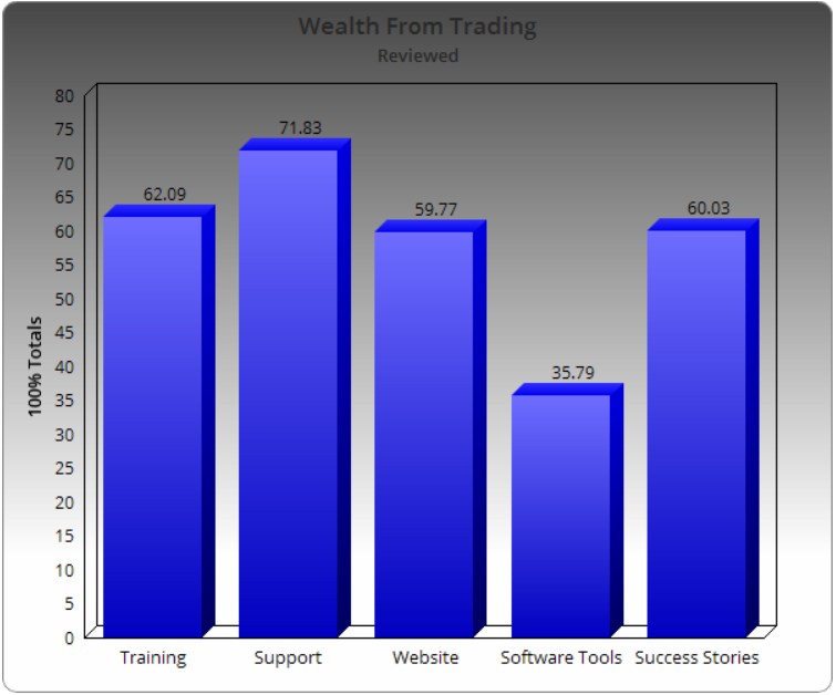 Wealth From Trading Gold Rock