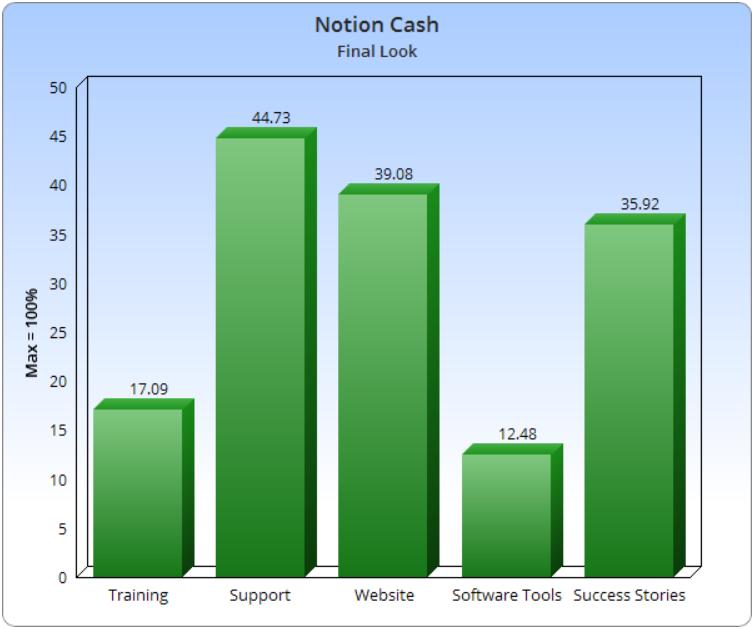 Notion Cash App