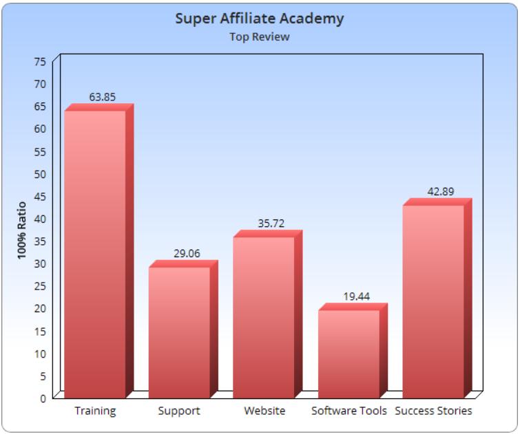 Super Affiliate Academy Legit