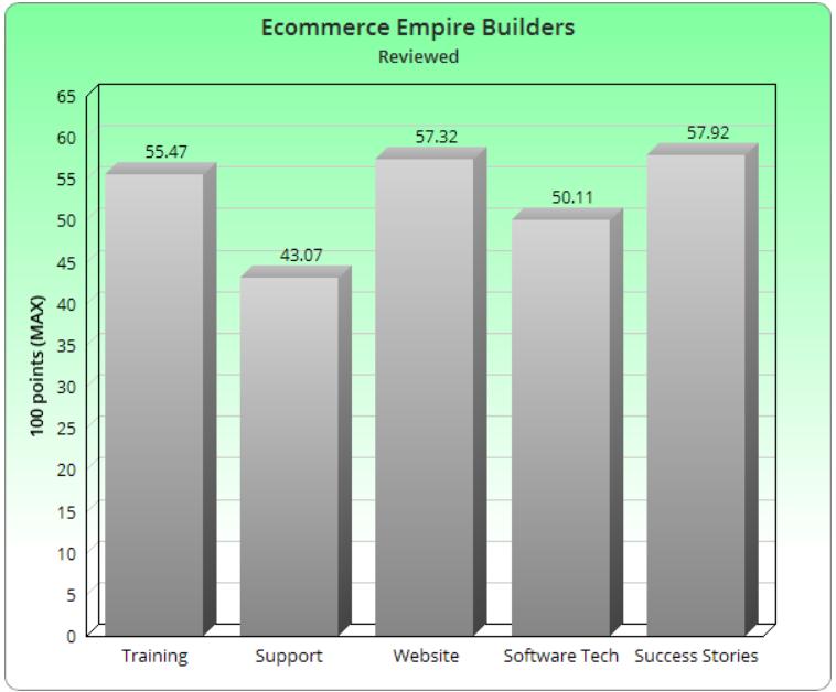 Ecommerce Empire Builders Legit