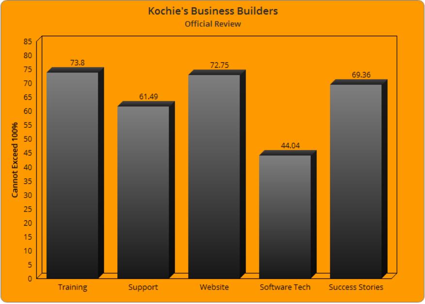 Kochie's Business Builders Scam
