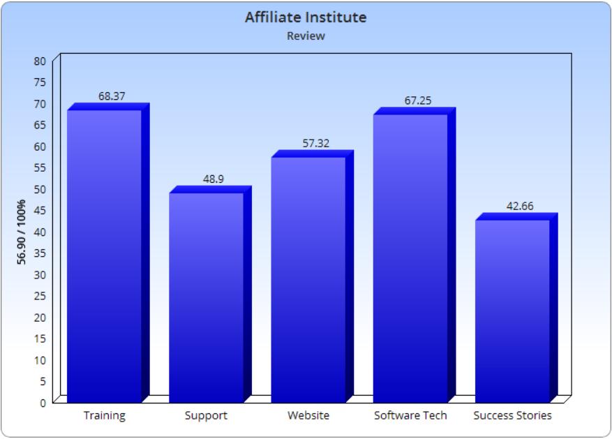 Is Affiliate Institute Legit