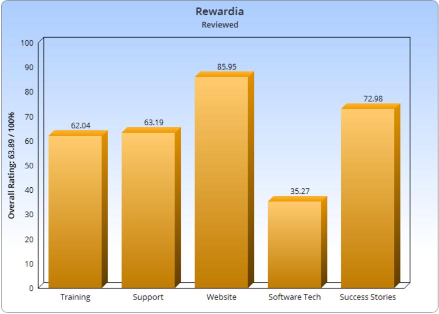 Rewardia Surveys