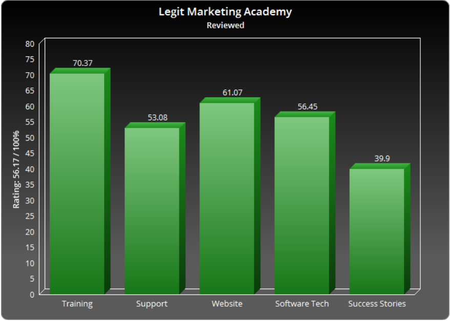 Legit Marketing Academy Login