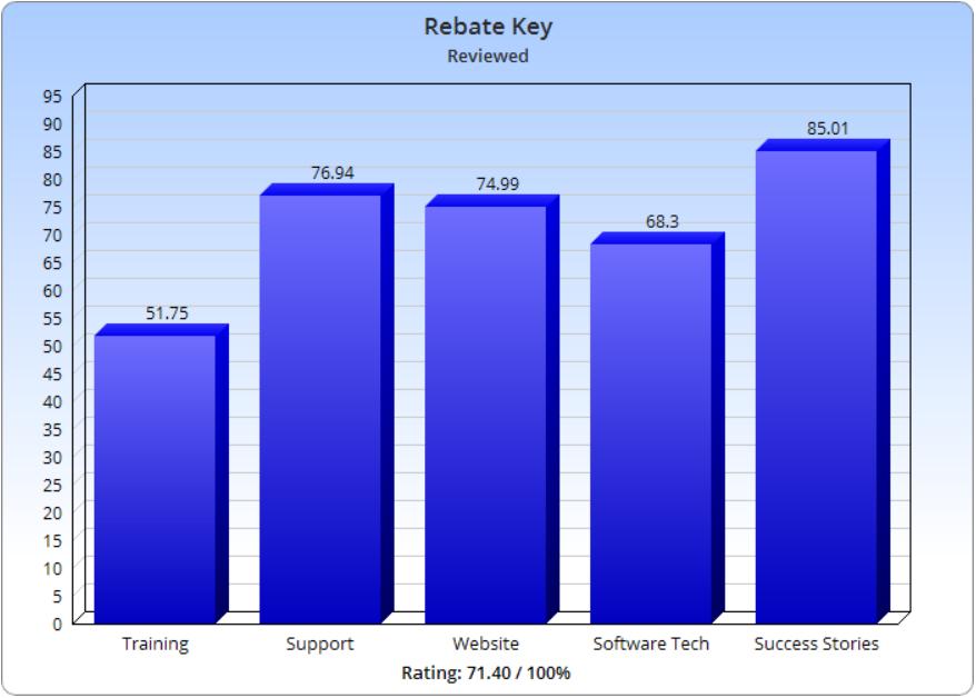 Is Rebate Key Legit