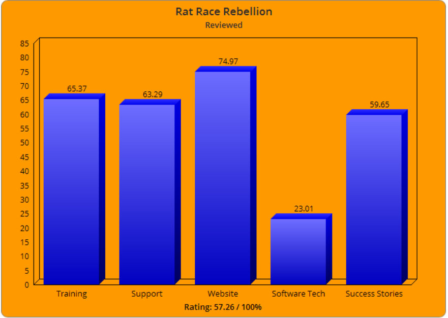 Rat Race Rebellion Jobs