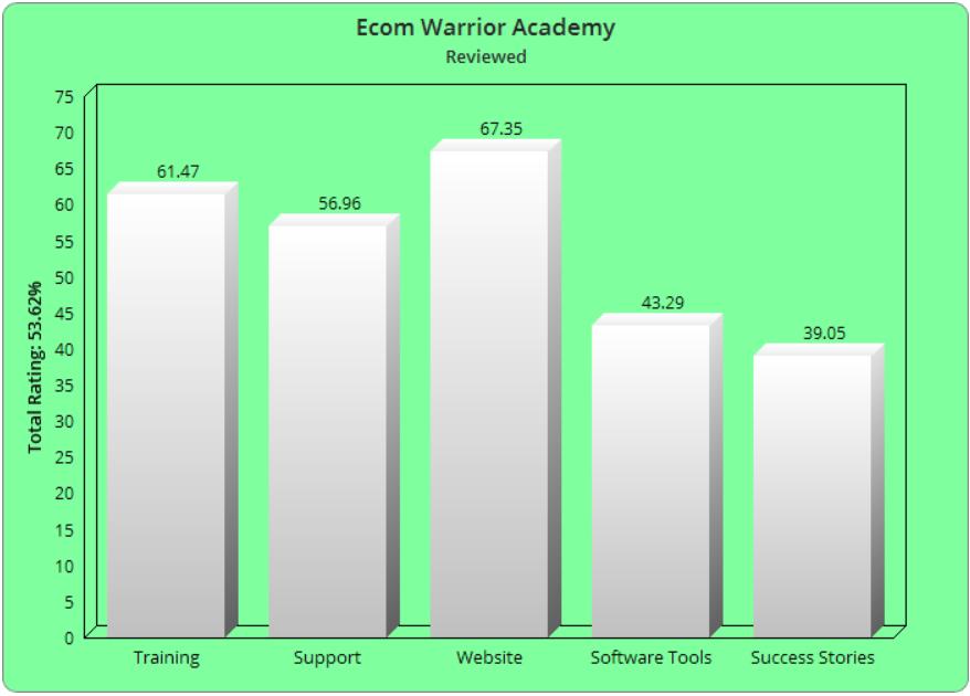 Ecom Warrior Academy Reviews