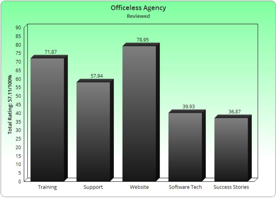 Is Officeless Agency Legit