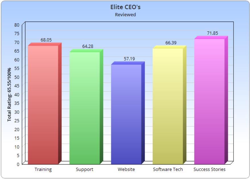 Elite CEOS Legit