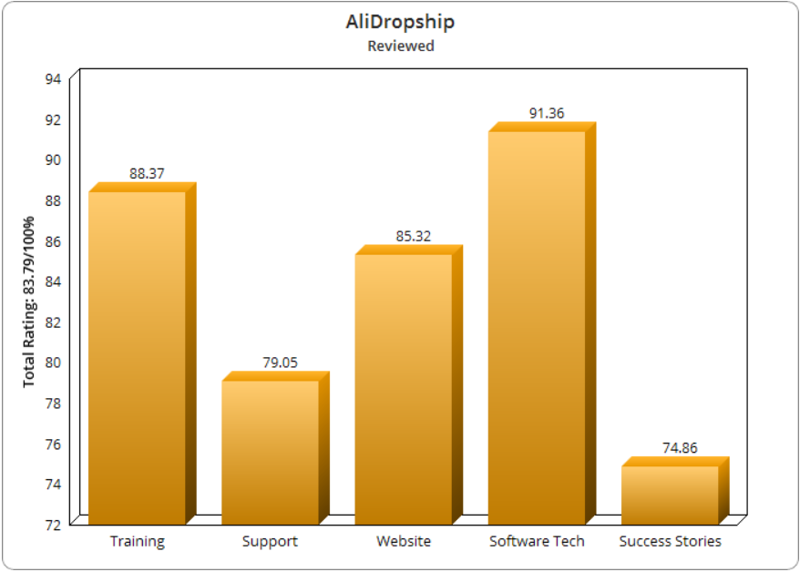 AliDropship Download
