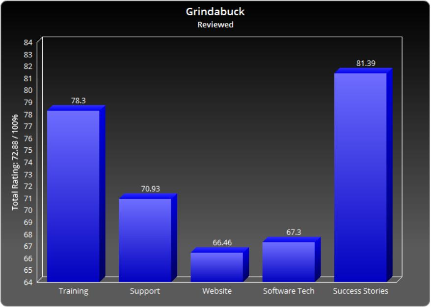 Grindabuck App